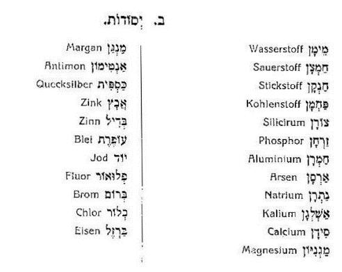 רשימת יסודות כימיים ושמותיהם באנגלית