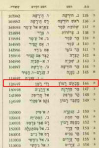 סריקה מתוך הרשימון של הוועדה הגאוגרפית לקביעת שמות בנגב משנת 1951