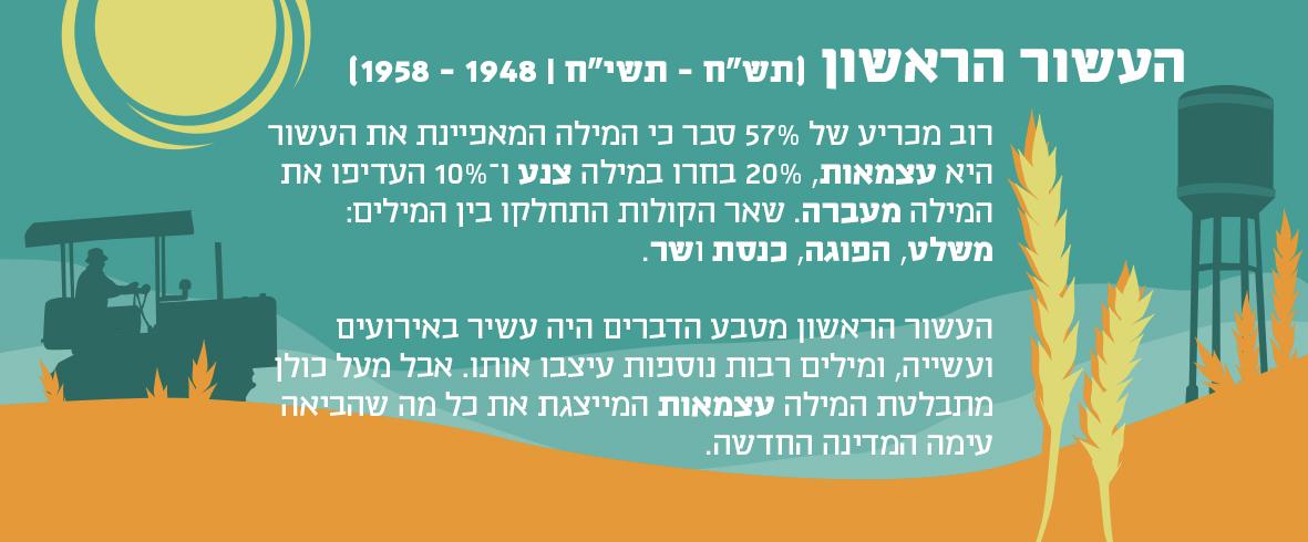 איור טורקיז של איכר על טרקטור, מגדל מים ושיבולים במדבר והסבר על הקשר בין המילה עצמאות לעשור הראשון 1948-1958