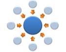 מִרְכּוּז - centralization