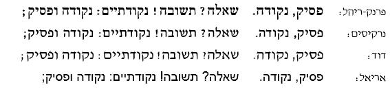 דוגמה לרווח קל לפני הסימנים הכבדים במעבד תמלילים בן ימינו
