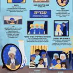"""איור של כרזה עם הכיתוב """"עברית עם כל המשפחה"""""""