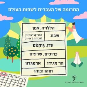 התרומה של העברית לשפות העולם - הללויה, אמן, שבת, עדן, גיהנום
