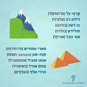איור מילולי של צירופי מילים בעברית מחקי צליל בלועזית - דוגמת פרטי כל (פרוטוקול)