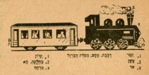ציור רכבת מהחוברת הראשונה של מונחי הלשון והגדרת קטר, עשן, אד, רכבת, קרון, מחלקה, תא ומדחף